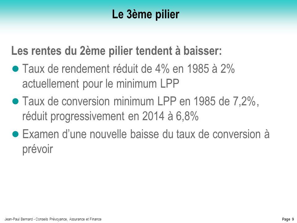Le 3ème pilier Les rentes du 2ème pilier tendent à baisser: Taux de rendement réduit de 4% en 1985 à 2% actuellement pour le minimum LPP.