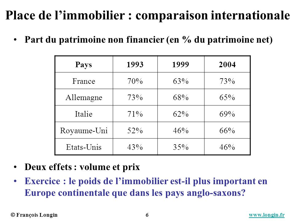 Place de l'immobilier : comparaison internationale