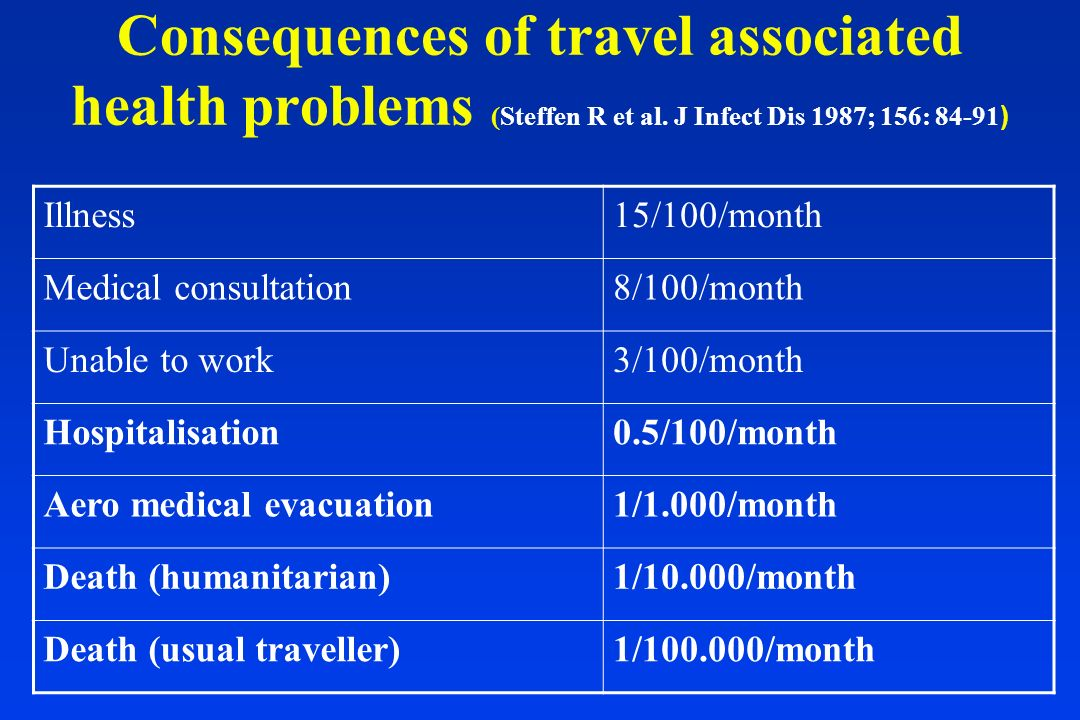 Consequences of travel associated health problems (Steffen R et al