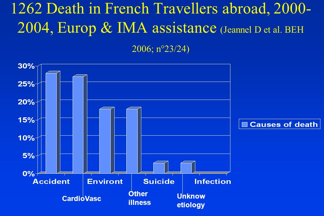 1262 Death in French Travellers abroad, 2000-2004, Europ & IMA assistance (Jeannel D et al. BEH 2006; n°23/24)