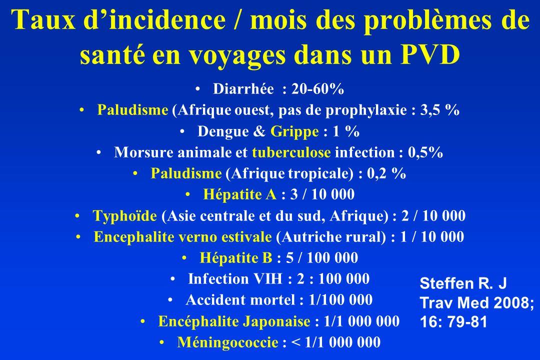 Taux d'incidence / mois des problèmes de santé en voyages dans un PVD