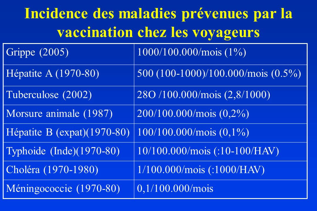 Incidence des maladies prévenues par la vaccination chez les voyageurs