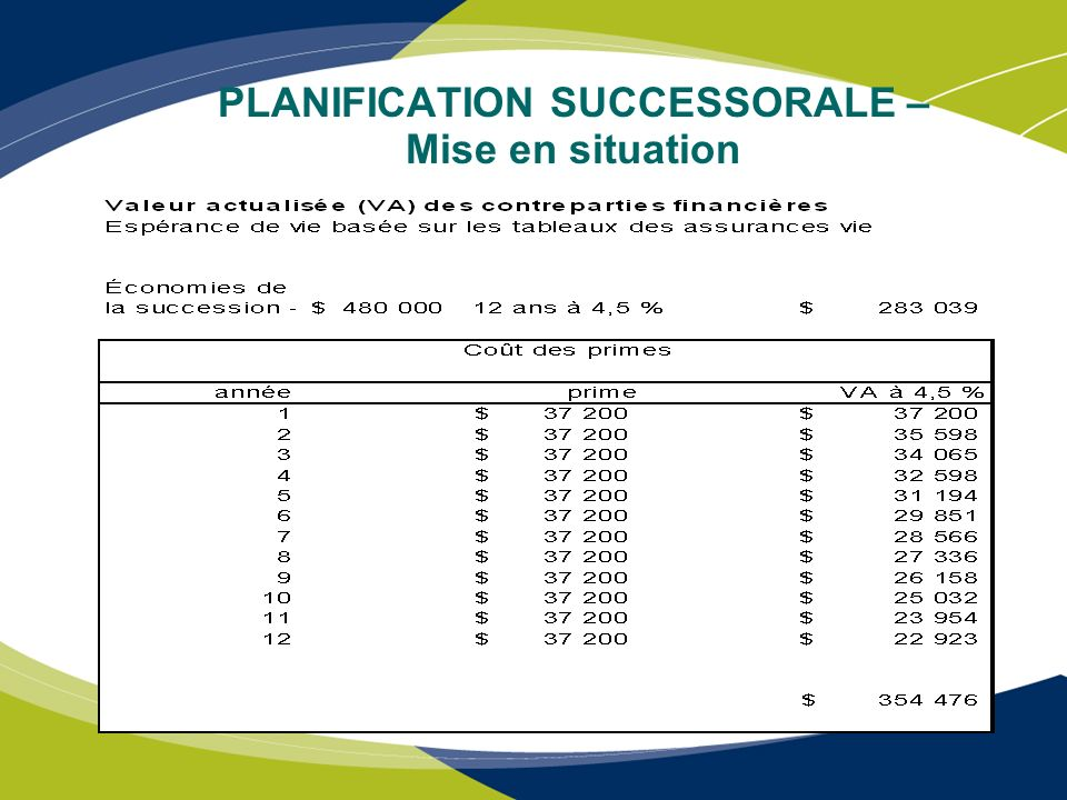 PLANIFICATION SUCCESSORALE – Mise en situation