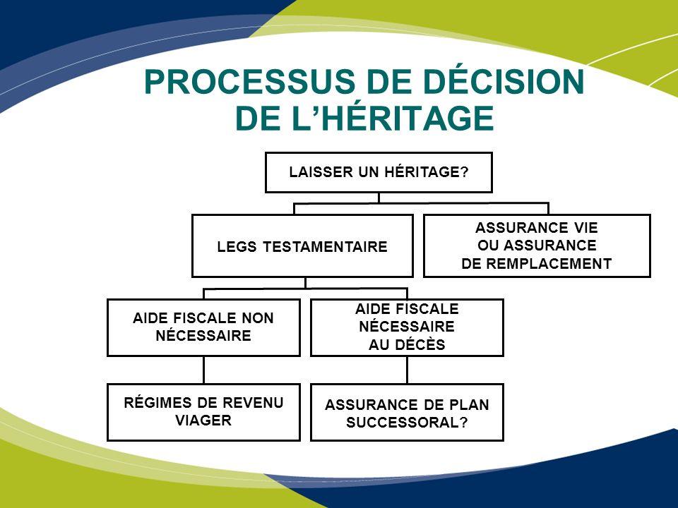 PROCESSUS DE DÉCISION DE L'HÉRITAGE