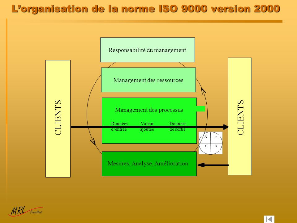 L'organisation de la norme ISO 9000 version 2000