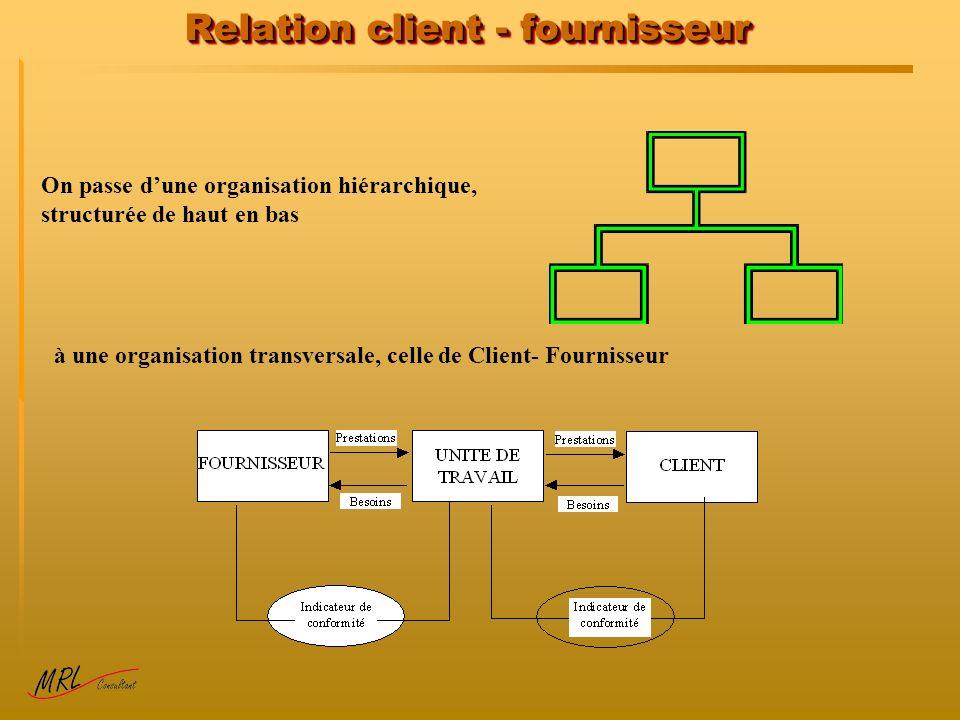 Relation client - fournisseur