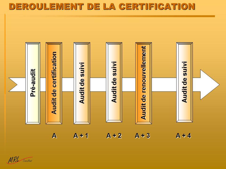 DEROULEMENT DE LA CERTIFICATION
