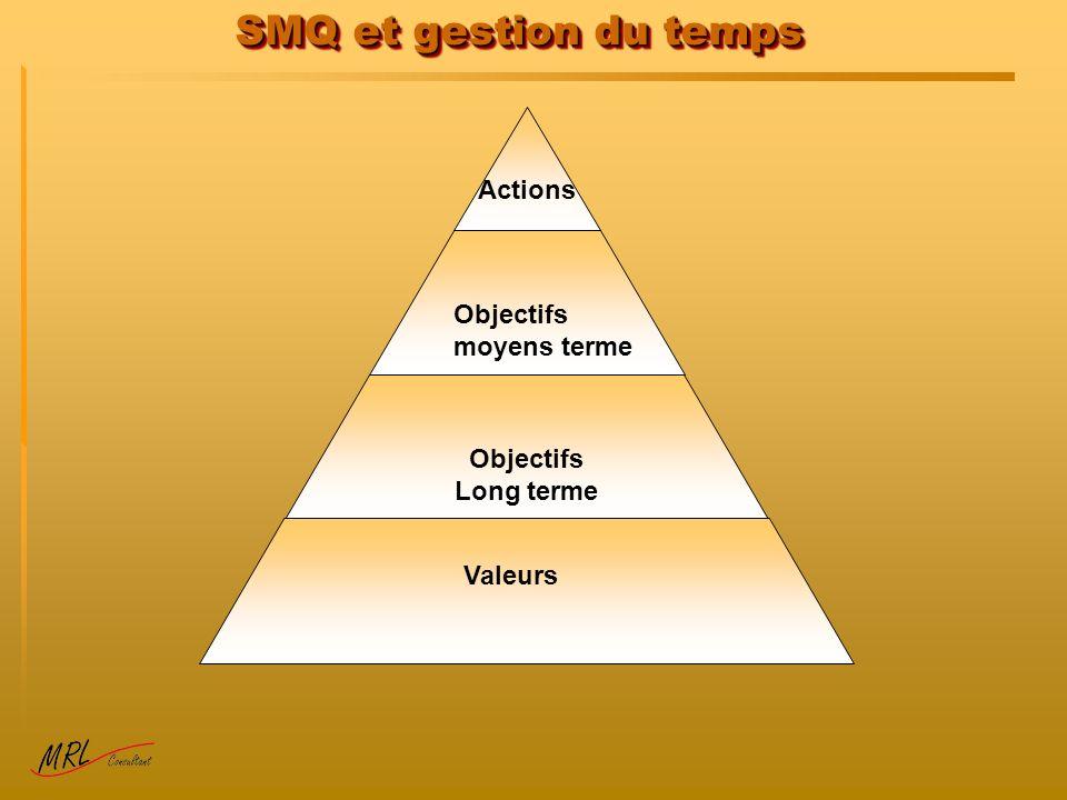 SMQ et gestion du temps Actions Objectifs moyens terme Long terme