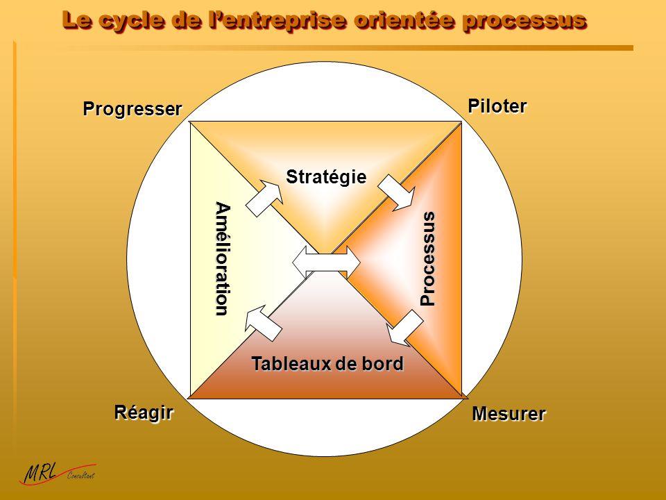 Le cycle de l'entreprise orientée processus