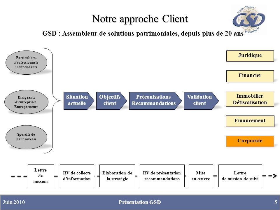 Notre approche Client GSD : Assembleur de solutions patrimoniales, depuis plus de 20 ans. Particuliers, Professionnels indépendants.
