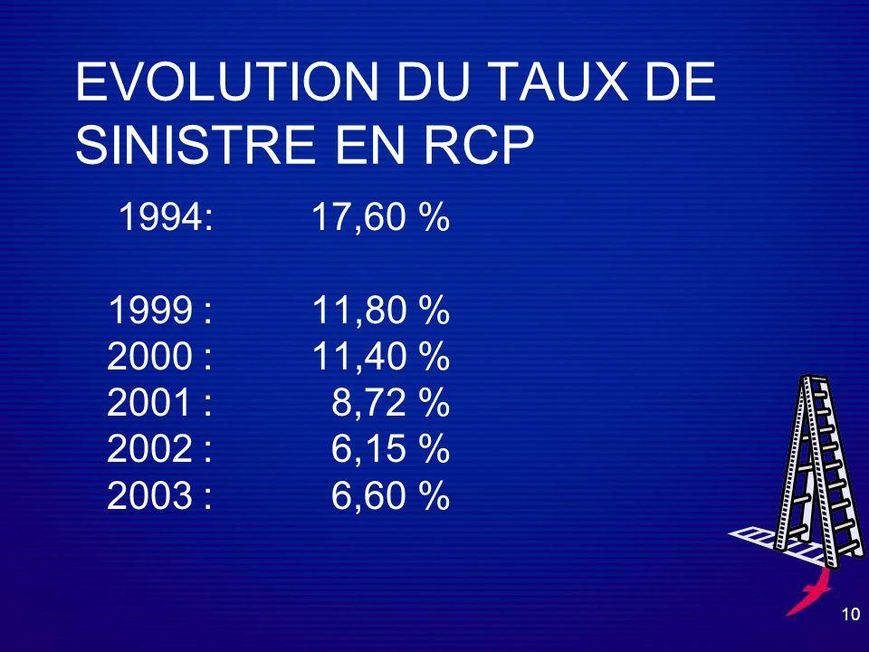EVOLUTION DU TAUX DE SINISTRE EN RCP