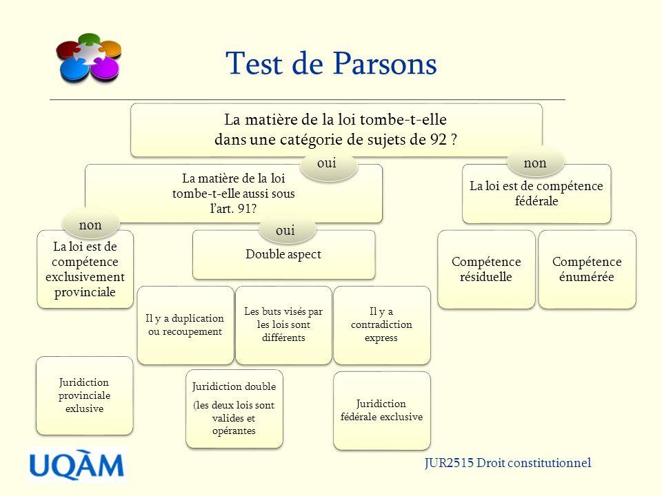 Test de Parsons oui non non oui JUR2515 Droit constitutionnel