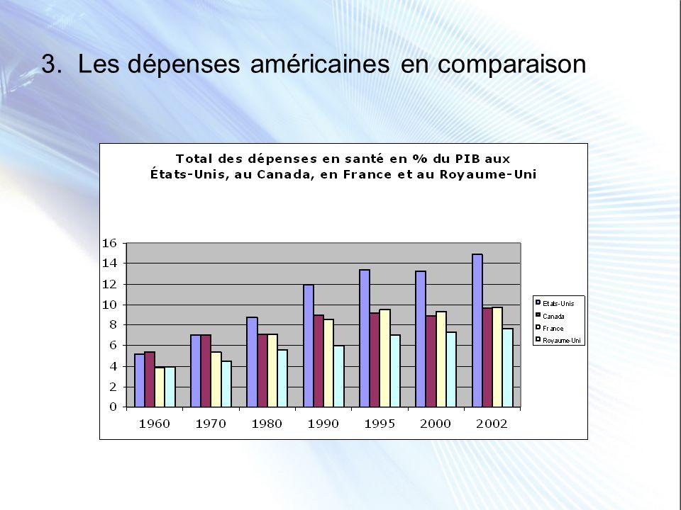3. Les dépenses américaines en comparaison