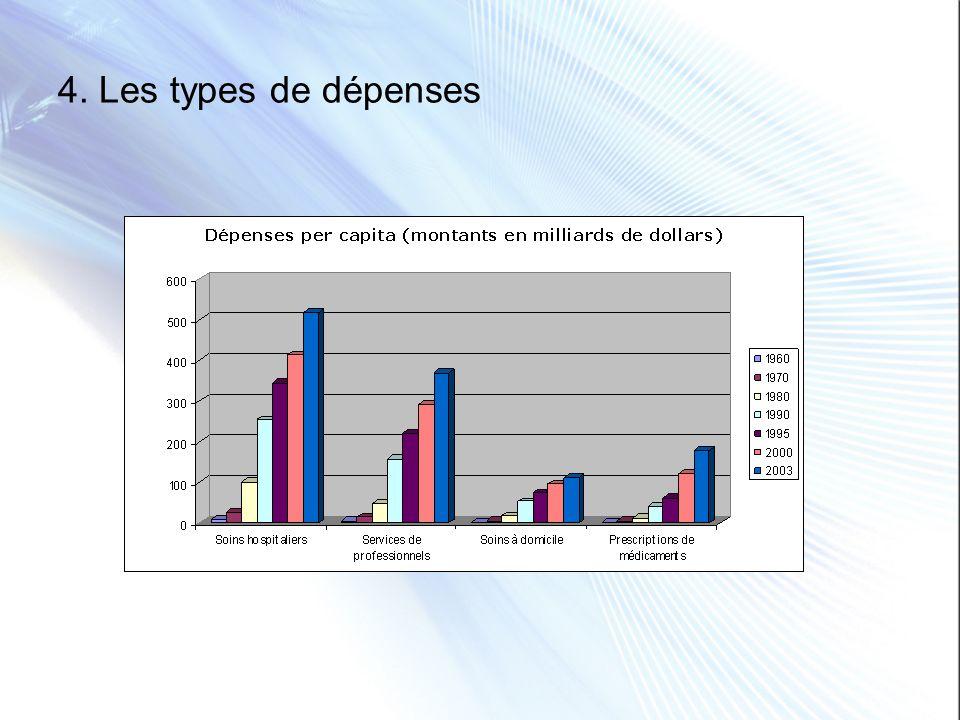 4. Les types de dépenses