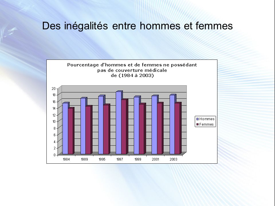 Des inégalités entre hommes et femmes
