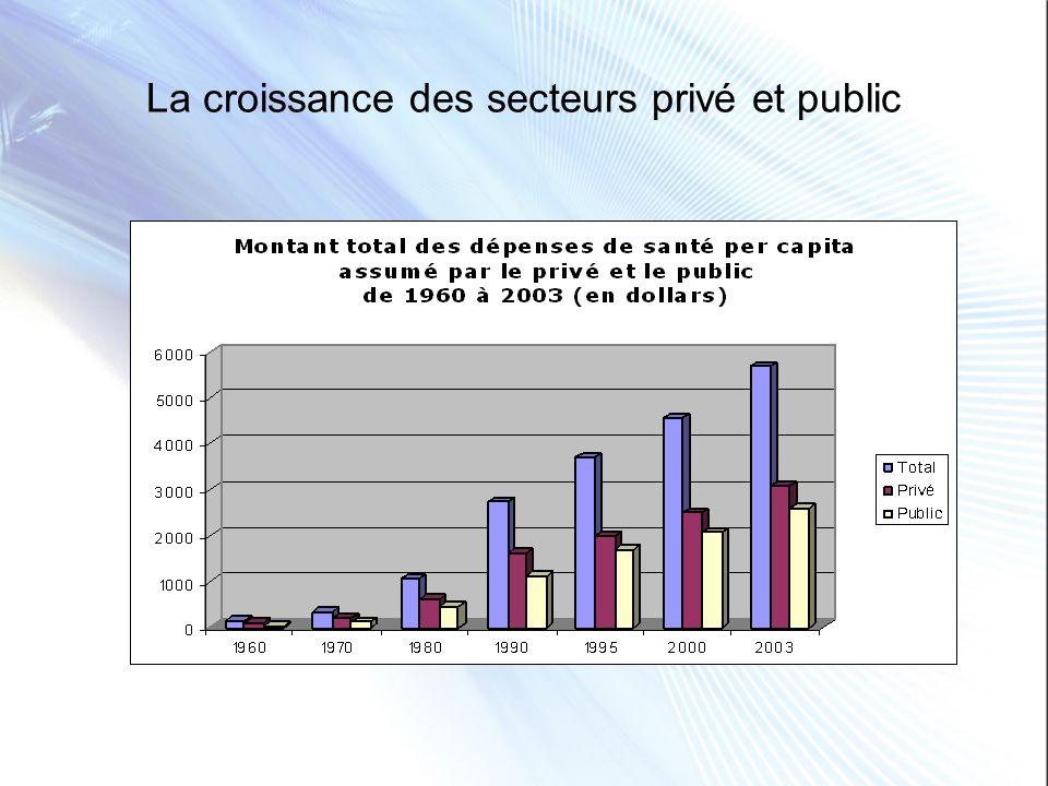La croissance des secteurs privé et public