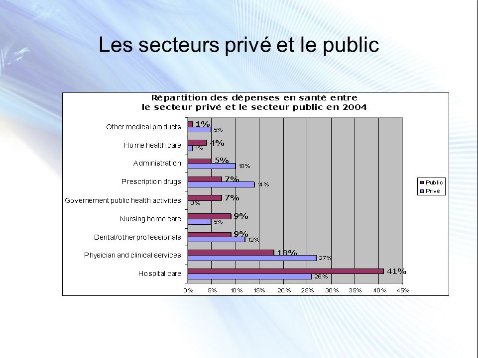 Les secteurs privé et le public