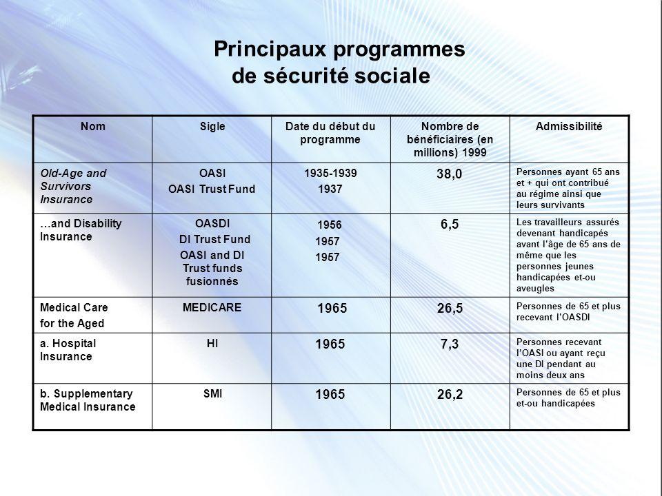 Principaux programmes de sécurité sociale