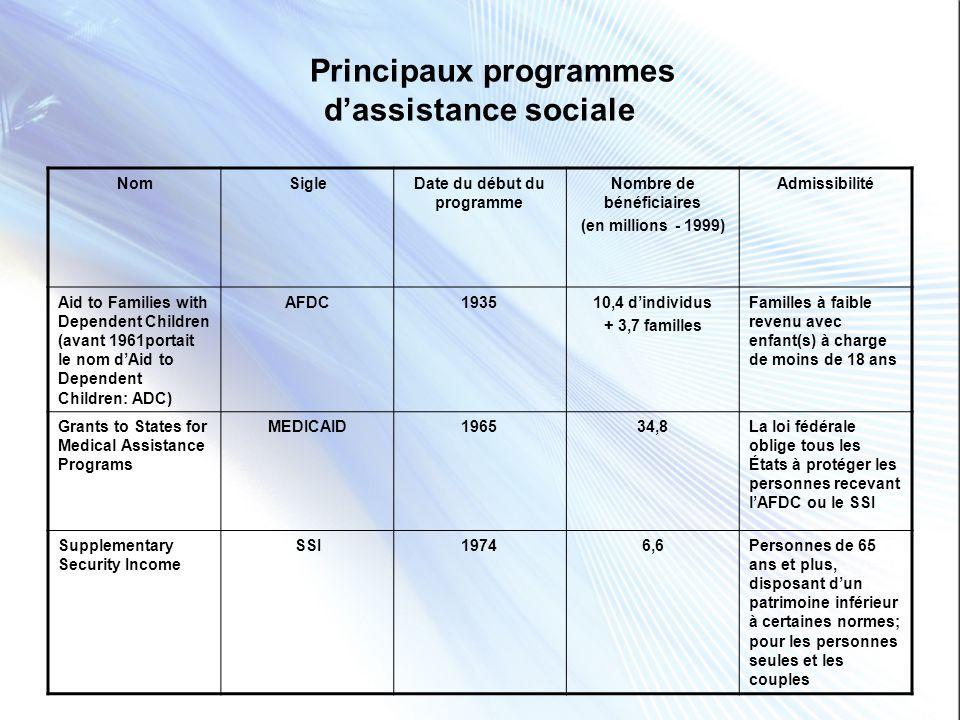 Principaux programmes d'assistance sociale