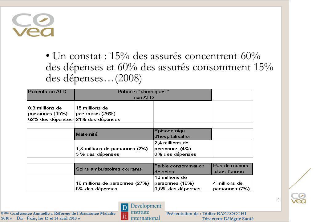 Un constat : 15% des assurés concentrent 60% des dépenses et 60% des assurés consomment 15% des dépenses…(2008)