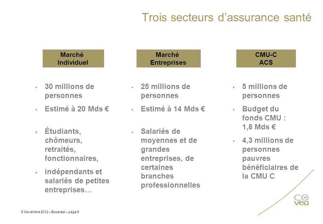 Trois secteurs d'assurance santé