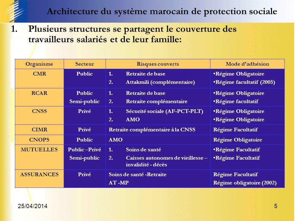Architecture du système marocain de protection sociale