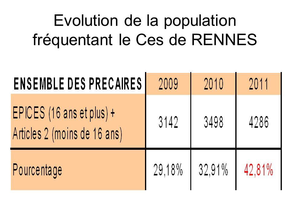 Evolution de la population fréquentant le Ces de RENNES