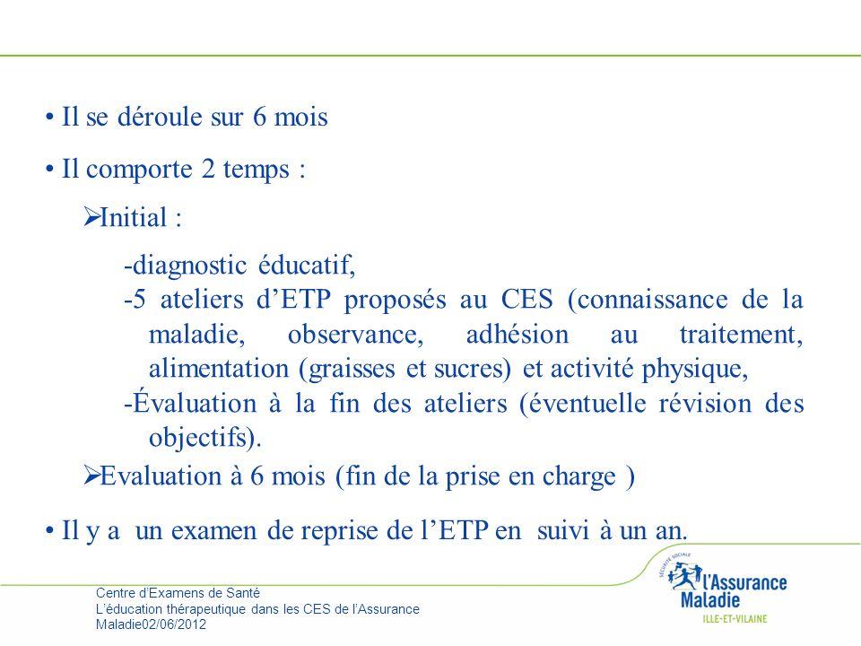 Il y a un examen de reprise de l'ETP en suivi à un an. Initial :