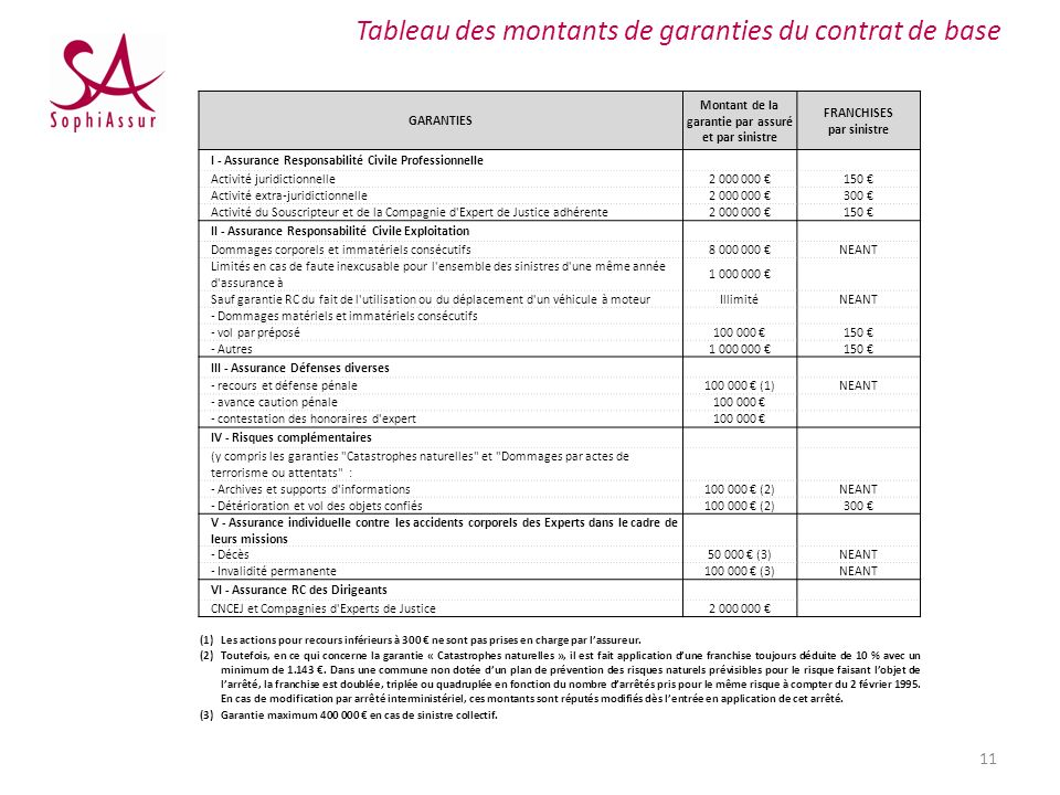 Tableau des montants de garanties du contrat de base