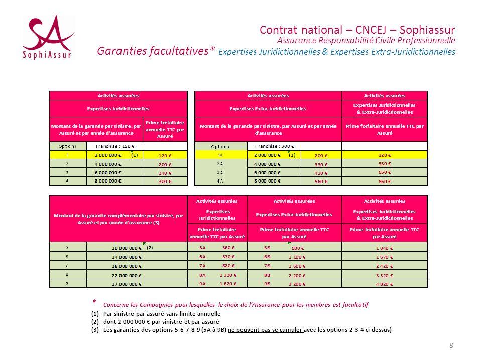 Contrat national – CNCEJ – Sophiassur Assurance Responsabilité Civile Professionnelle Garanties facultatives* Expertises Juridictionnelles & Expertises Extra-Juridictionnelles