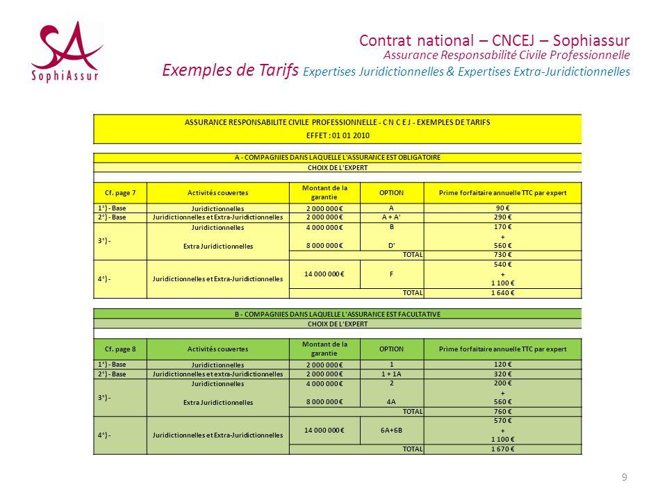 Contrat national – CNCEJ – Sophiassur Assurance Responsabilité Civile Professionnelle Exemples de Tarifs Expertises Juridictionnelles & Expertises Extra-Juridictionnelles