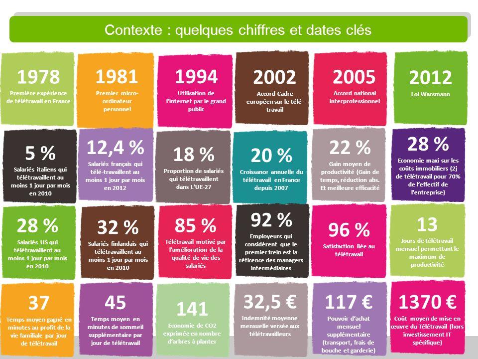 Contexte : quelques chiffres et dates clés