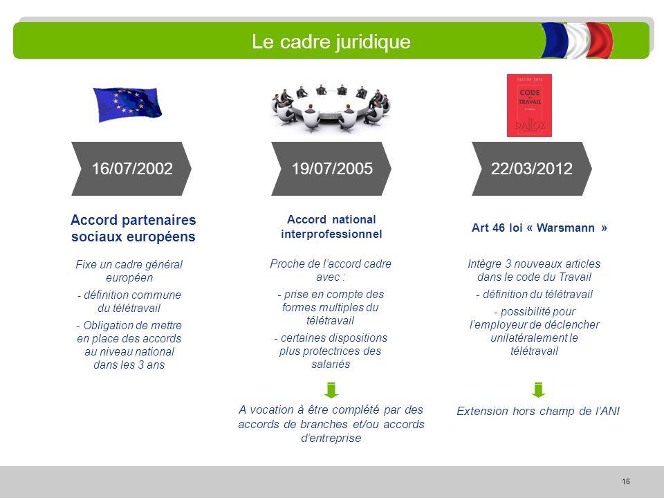 Le cadre juridique 16/07/2002 19/07/2005 22/03/2012