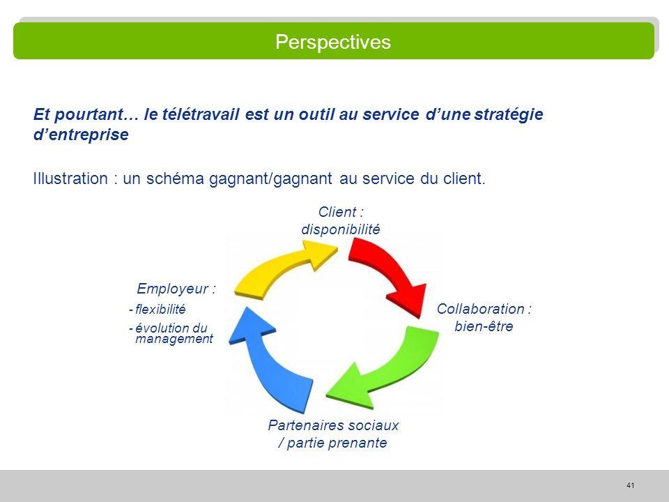 Perspectives Et pourtant… le télétravail est un outil au service d'une stratégie d'entreprise.