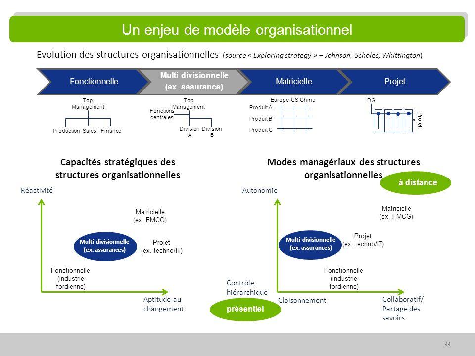 Un enjeu de modèle organisationnel