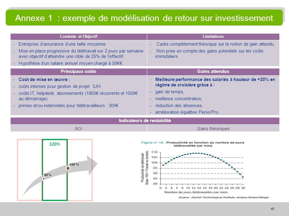 Annexe 1 : exemple de modélisation de retour sur investissement