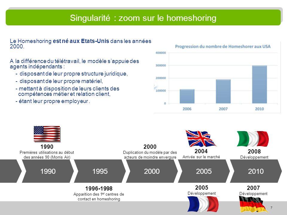 Singularité : zoom sur le homeshoring