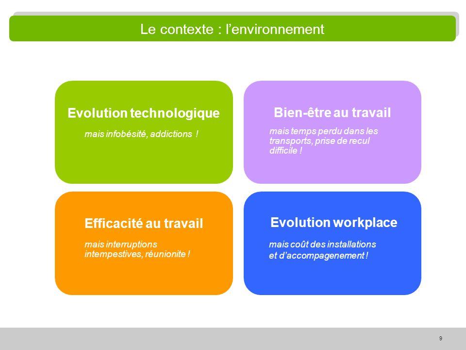 Le contexte : l'environnement