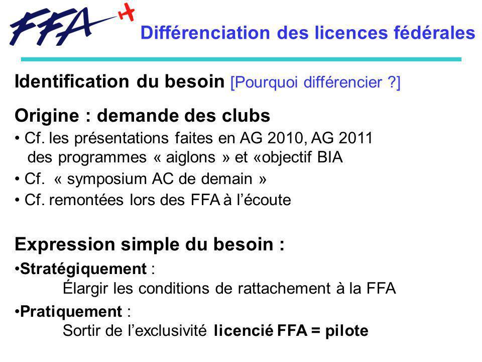 Différenciation des licences fédérales