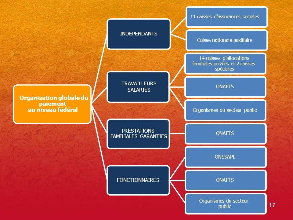 Organisation globale du paiement au niveau fédéral
