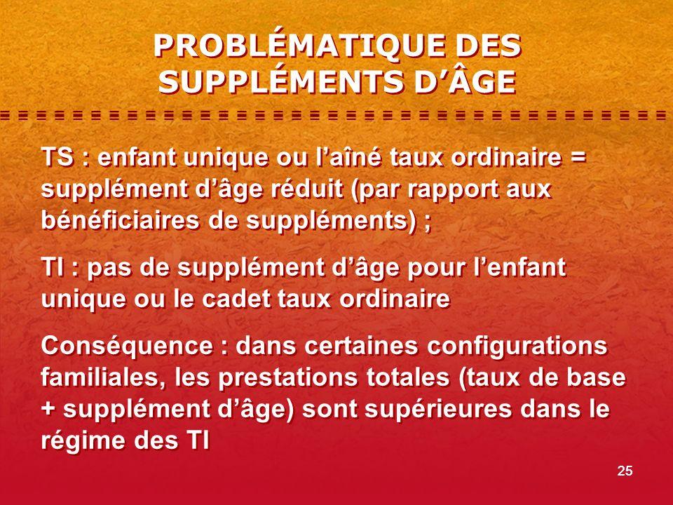 PROBLÉMATIQUE DES SUPPLÉMENTS D'ÂGE