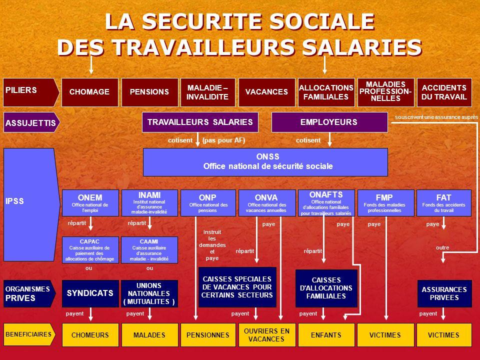 LA SECURITE SOCIALE DES TRAVAILLEURS SALARIES
