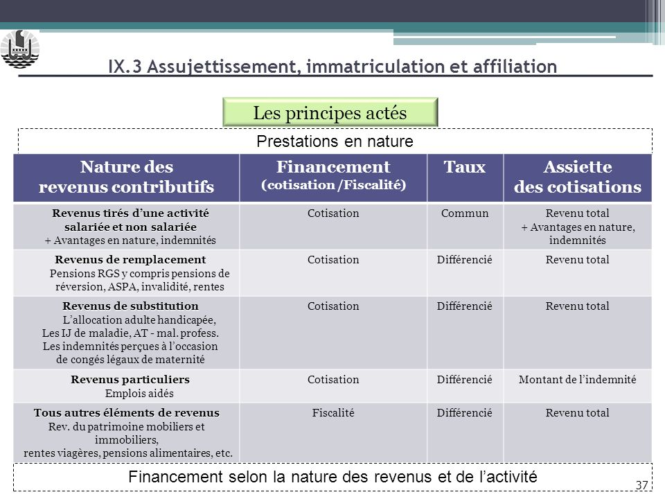 IX.3 Assujettissement, immatriculation et affiliation