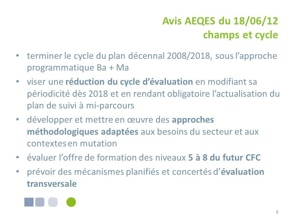 Avis AEQES du 18/06/12 champs et cycle