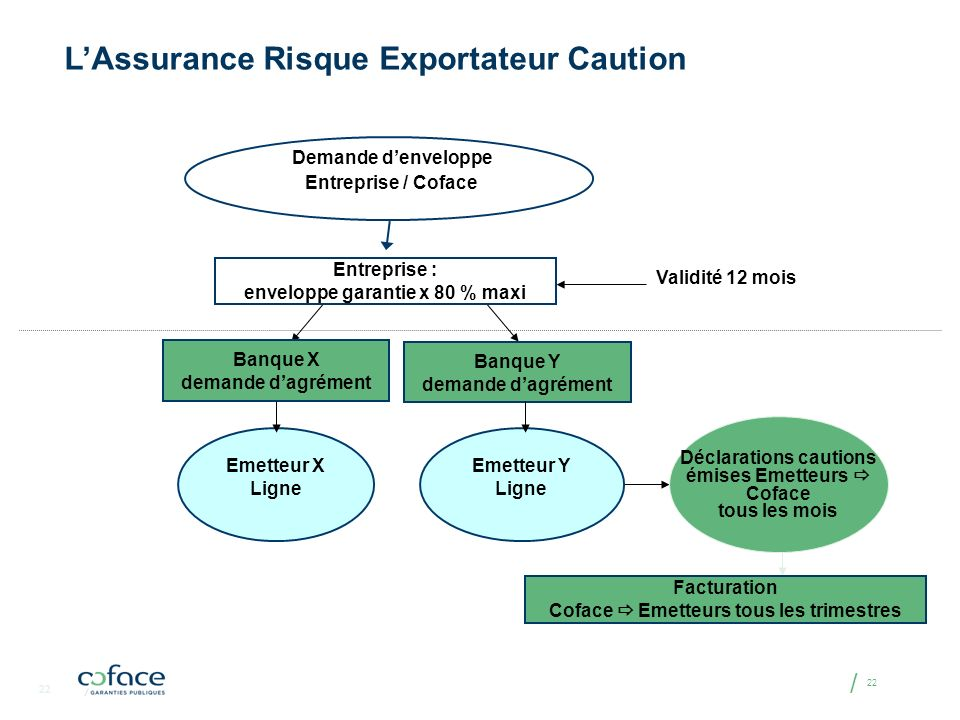 L'Assurance Risque Exportateur Caution