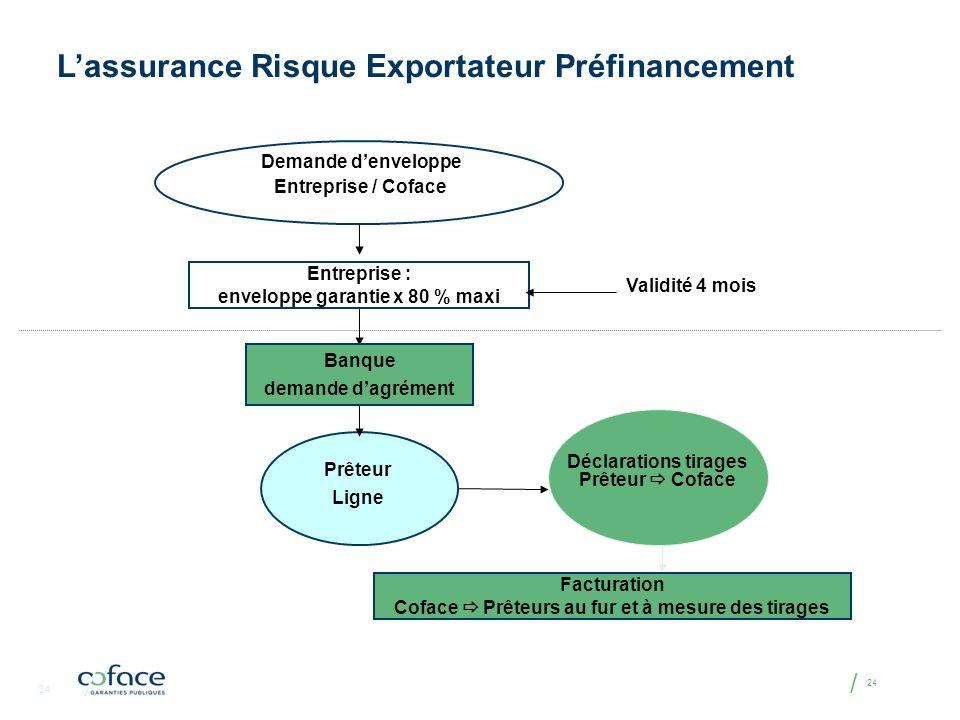 L'assurance Risque Exportateur Préfinancement