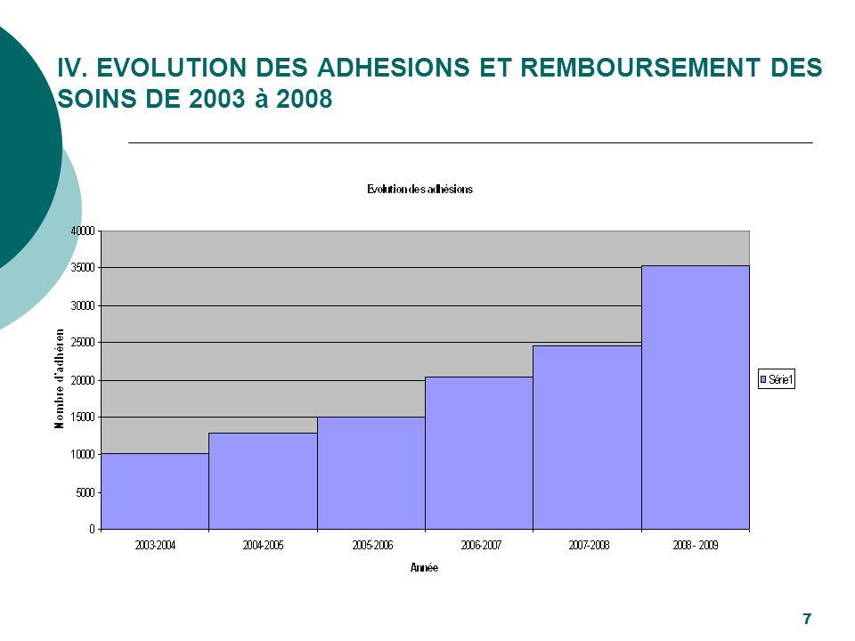 IV. EVOLUTION DES ADHESIONS ET REMBOURSEMENT DES SOINS DE 2003 à 2008