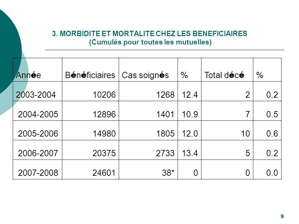 Année Bénéficiaires Cas soignés % Total décé 2003-2004 10206 1268 12.4