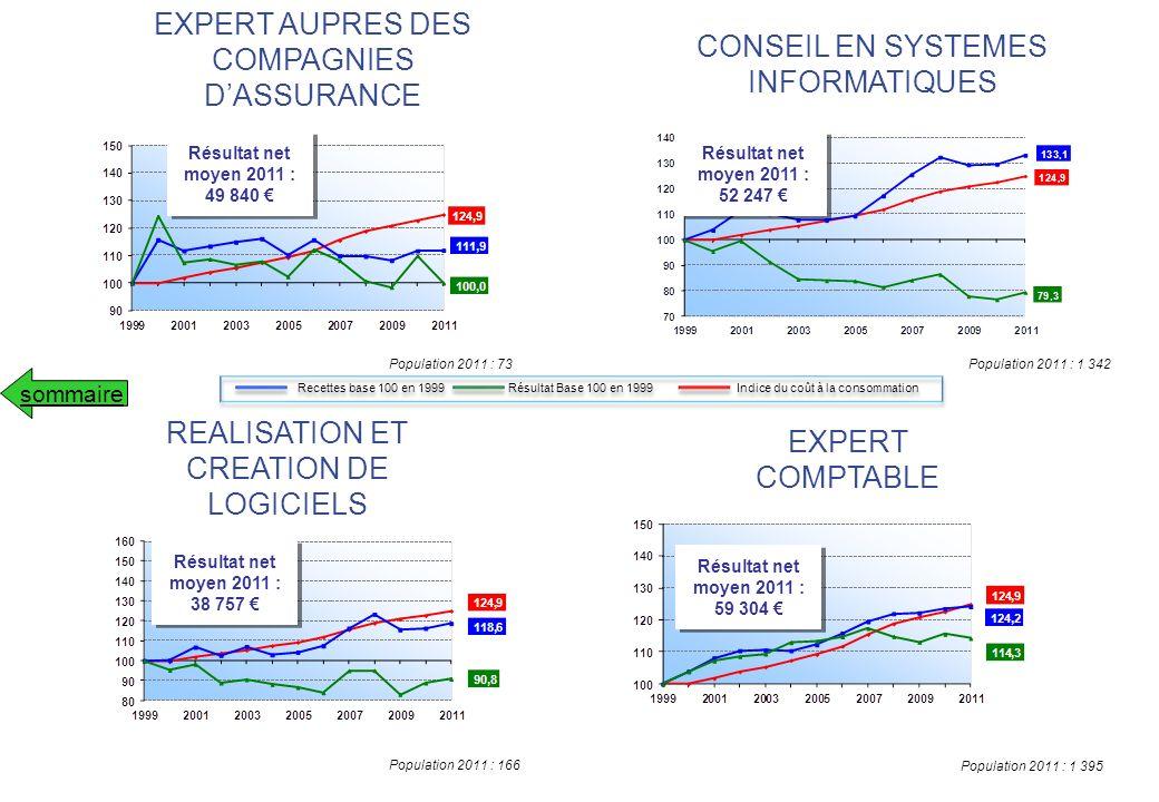 EXPERT AUPRES DES COMPAGNIES D'ASSURANCE