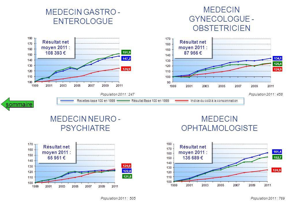 MEDECIN GYNECOLOGUE - OBSTETRICIEN MEDECIN GASTRO - ENTEROLOGUE